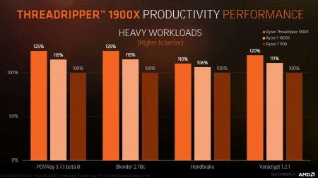 AMD выпускает Threadripper 1900X